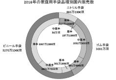 3−14−0 2016年の家庭用手袋品種別国内販売数(円グラフ)