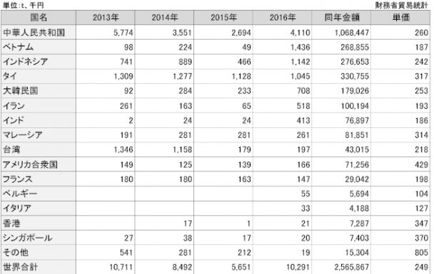 2-25-2 IIRの国別輸出実績