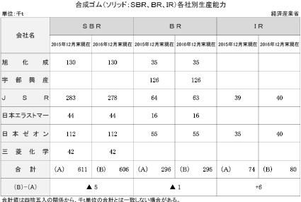 4−1−10 合成ゴム各社別生産能力