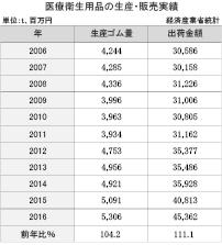 3−18−1 医療衛生用品の生産・販売実績