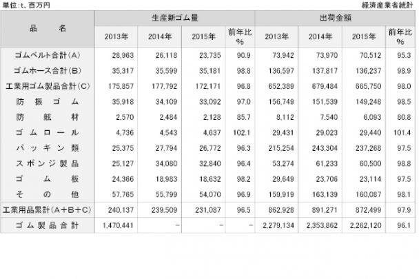 工業用ゴム製品類の生産・出荷実績