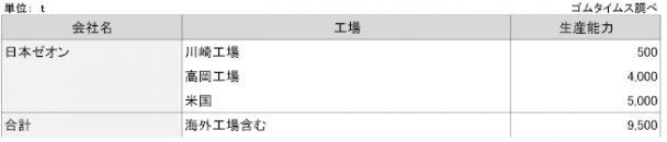 2-28 H-NBRの生産能力_fmt