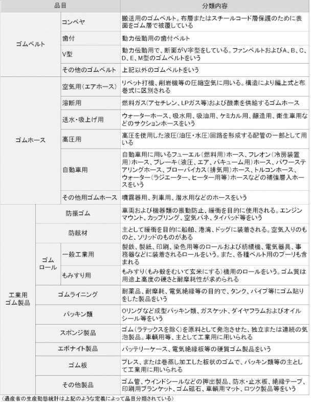 ゴムベルト・ゴムホース及び工業用ゴム製品の概要