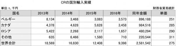2-25-3 CRの国別輸入実績