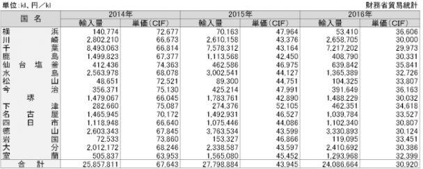 ナフサの税関別輸入実績