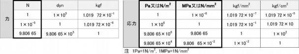 5-2-1 主なSI単位への換算率表_力・応力
