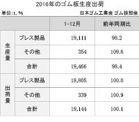 3-11-2 ゴム板の生産・出荷実績