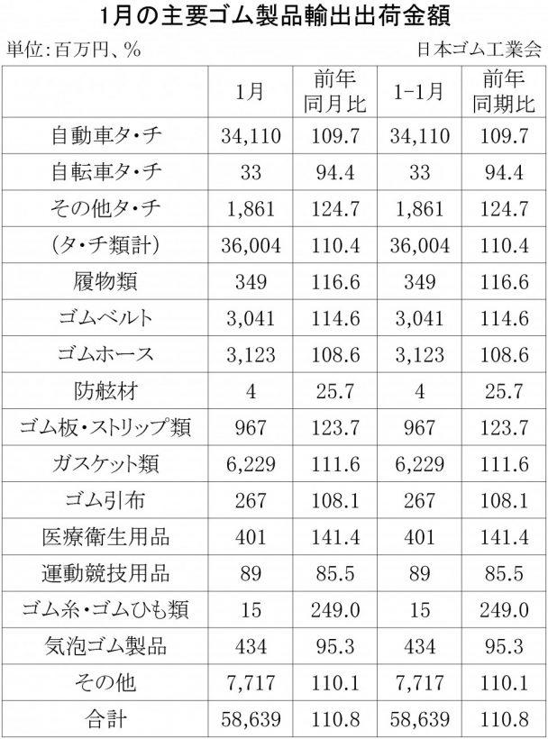 2018年1月ゴム製品輸出