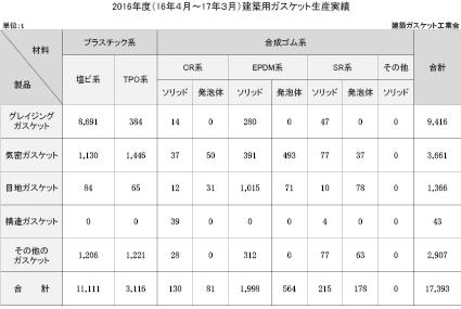 3−13−1 建築ガスケット生産実績