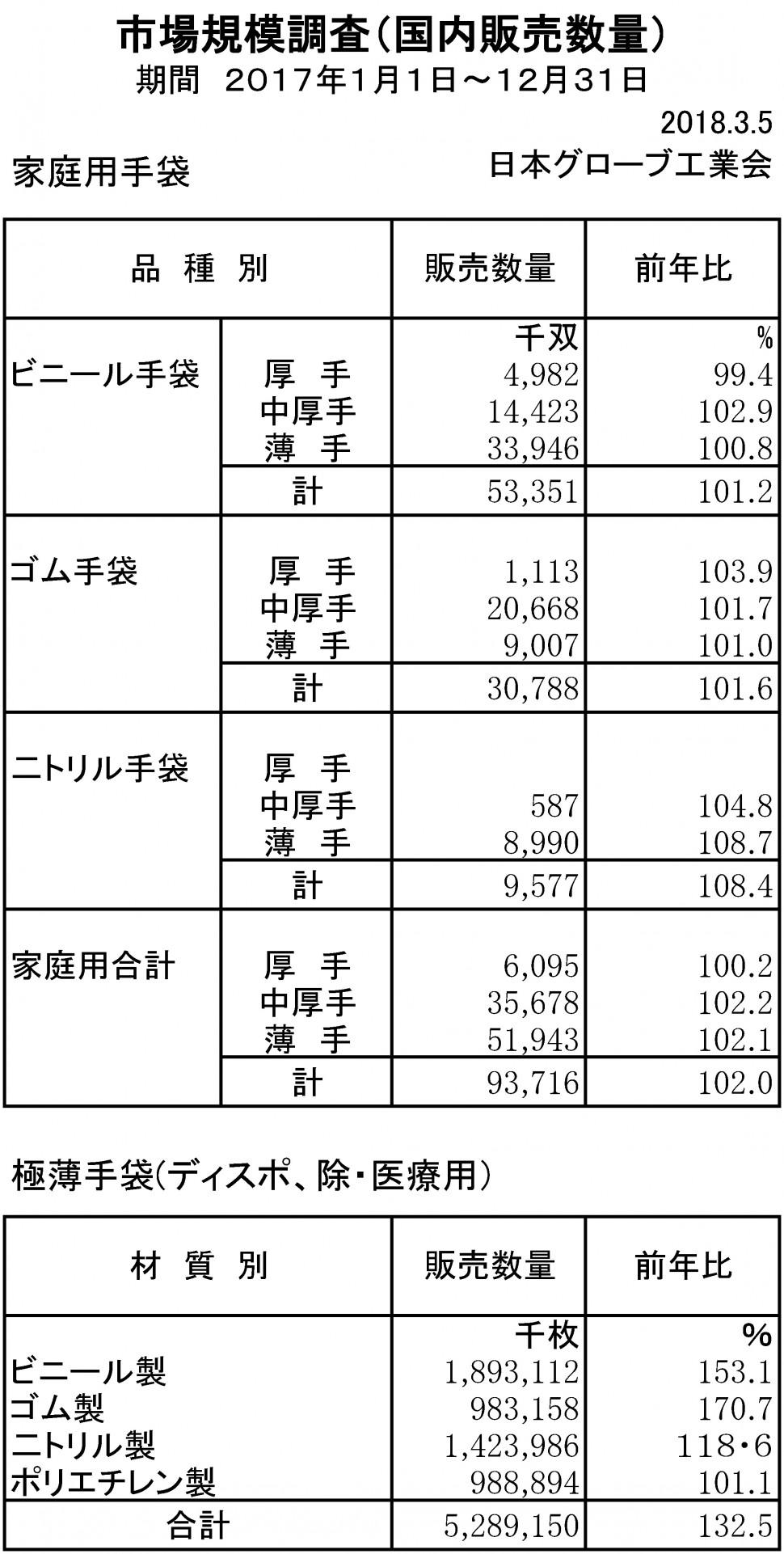 2017年手袋市場規模調査(家庭用)