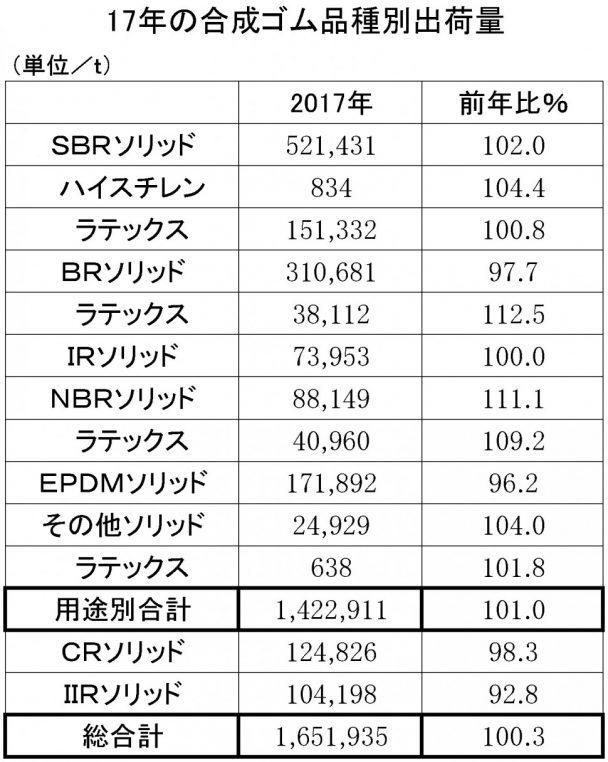 合成ゴム年間 用途別出荷表(日本ゴム工業会)
