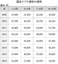 4−1−11−1 国産ナフサ価格の推移