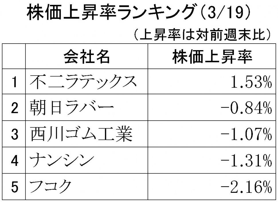 株価上昇率ランキング2018