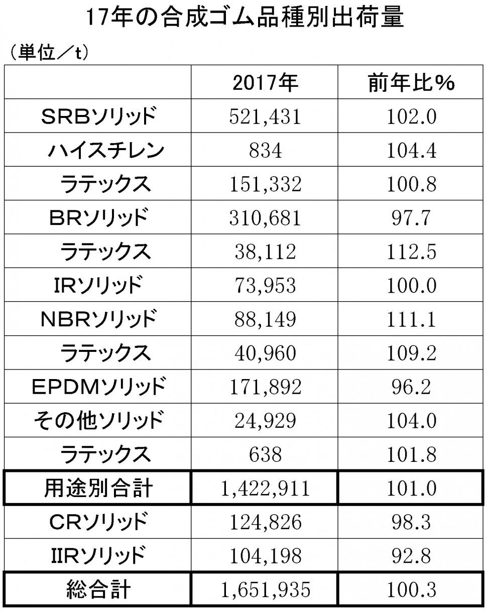 2017年の合成ゴム品種別出荷量