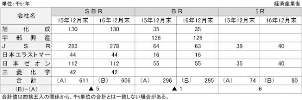 合成ゴム(ソリッド:SBR、BR、IR)の各社別生産能力
