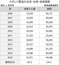 3−16−1 スポンジ製品の生産・出荷・在庫