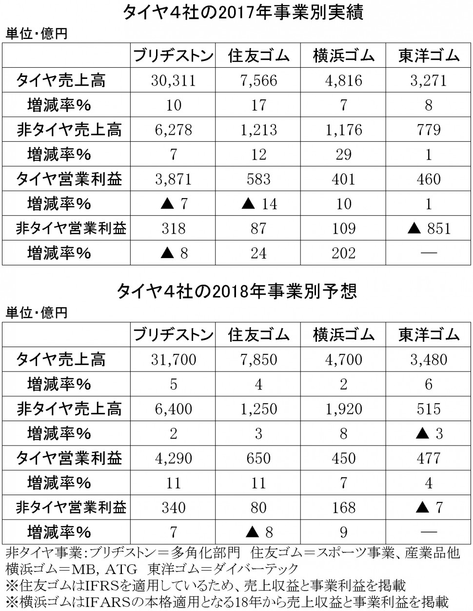 2017年決算 タイヤ4社の非タイヤ事業