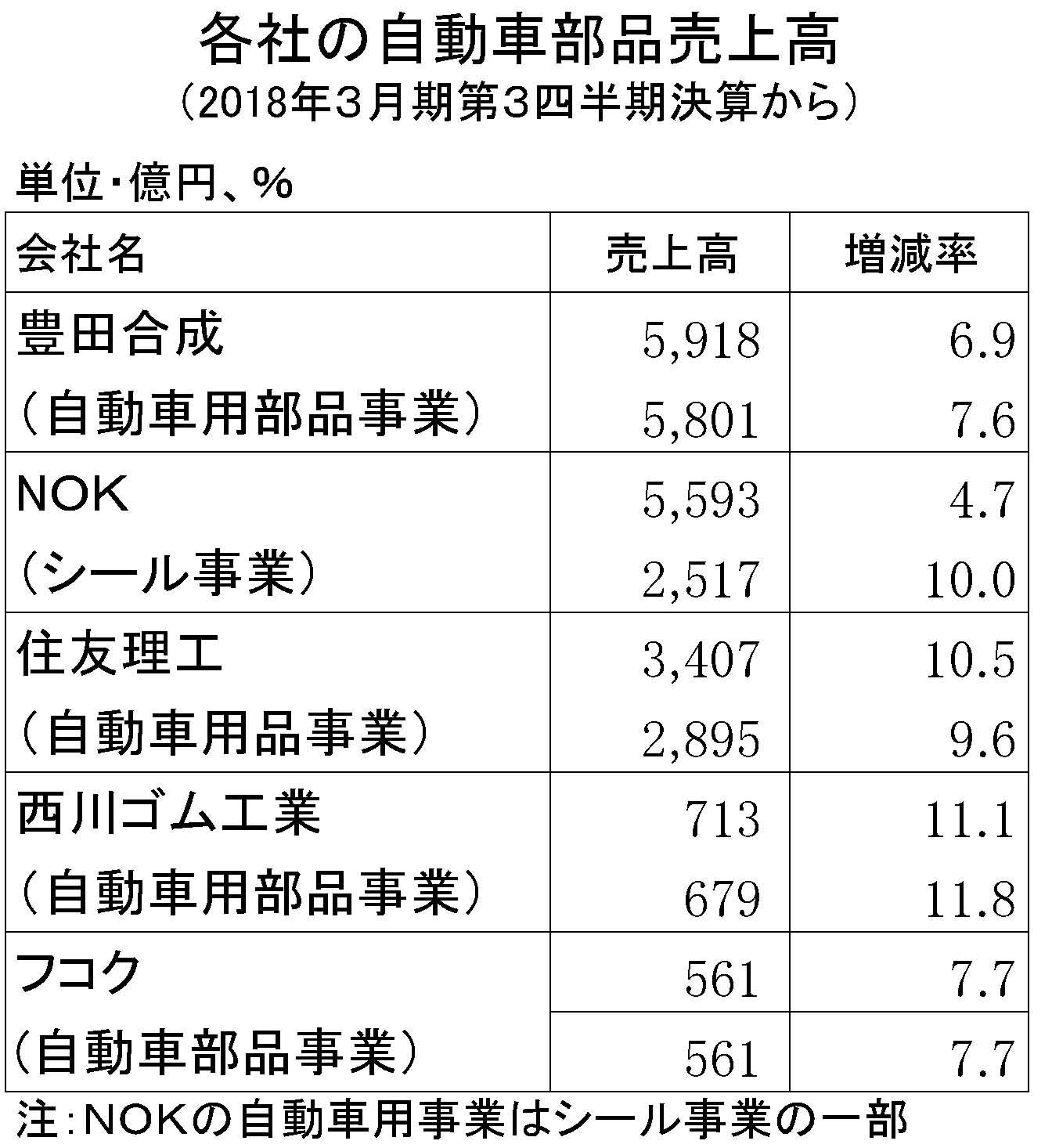 2018年3月期第3四半期 自動車部品売上高