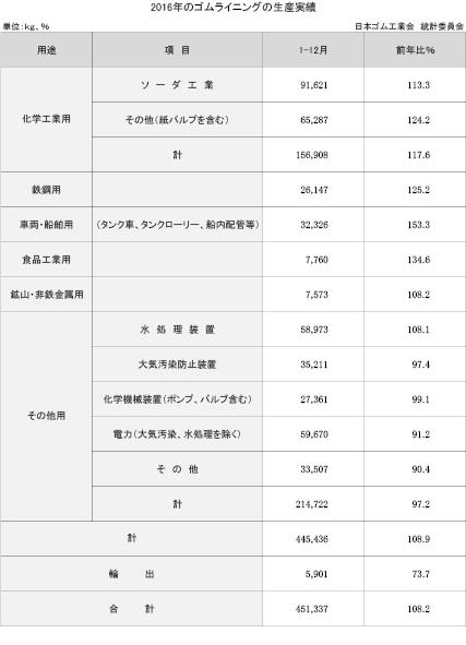 3−12−1 ゴムライニングの生産実績
