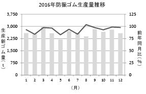 3−10−2−1 防振ゴム生産量推移