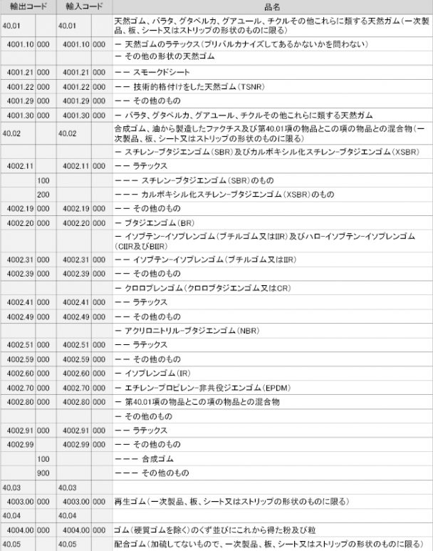 ゴム製品の輸出入コード一覧-1