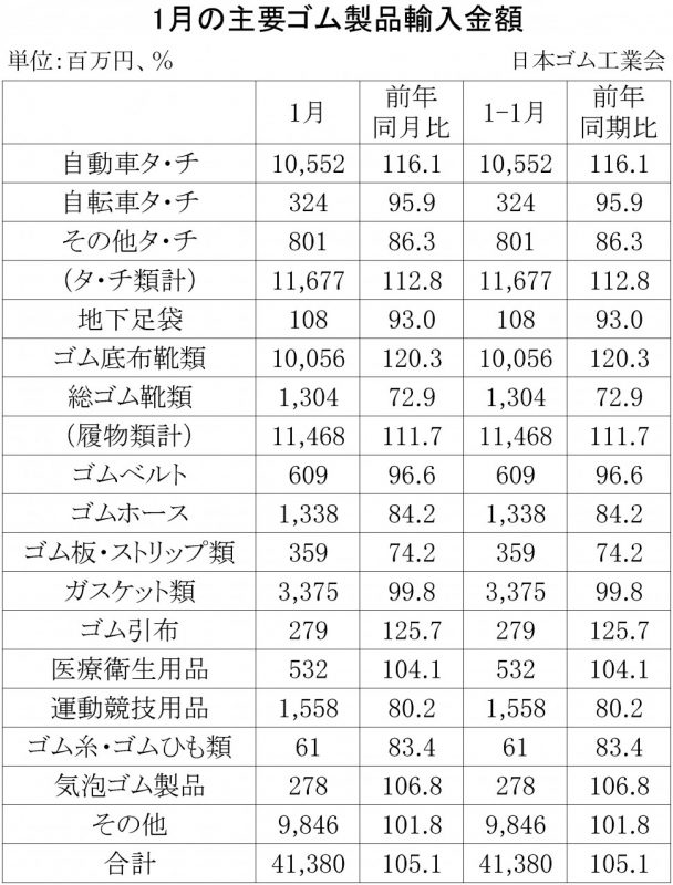 2018年1月ゴム製品輸入