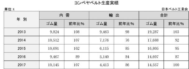 3−3−1 コンベヤベルト生産実績