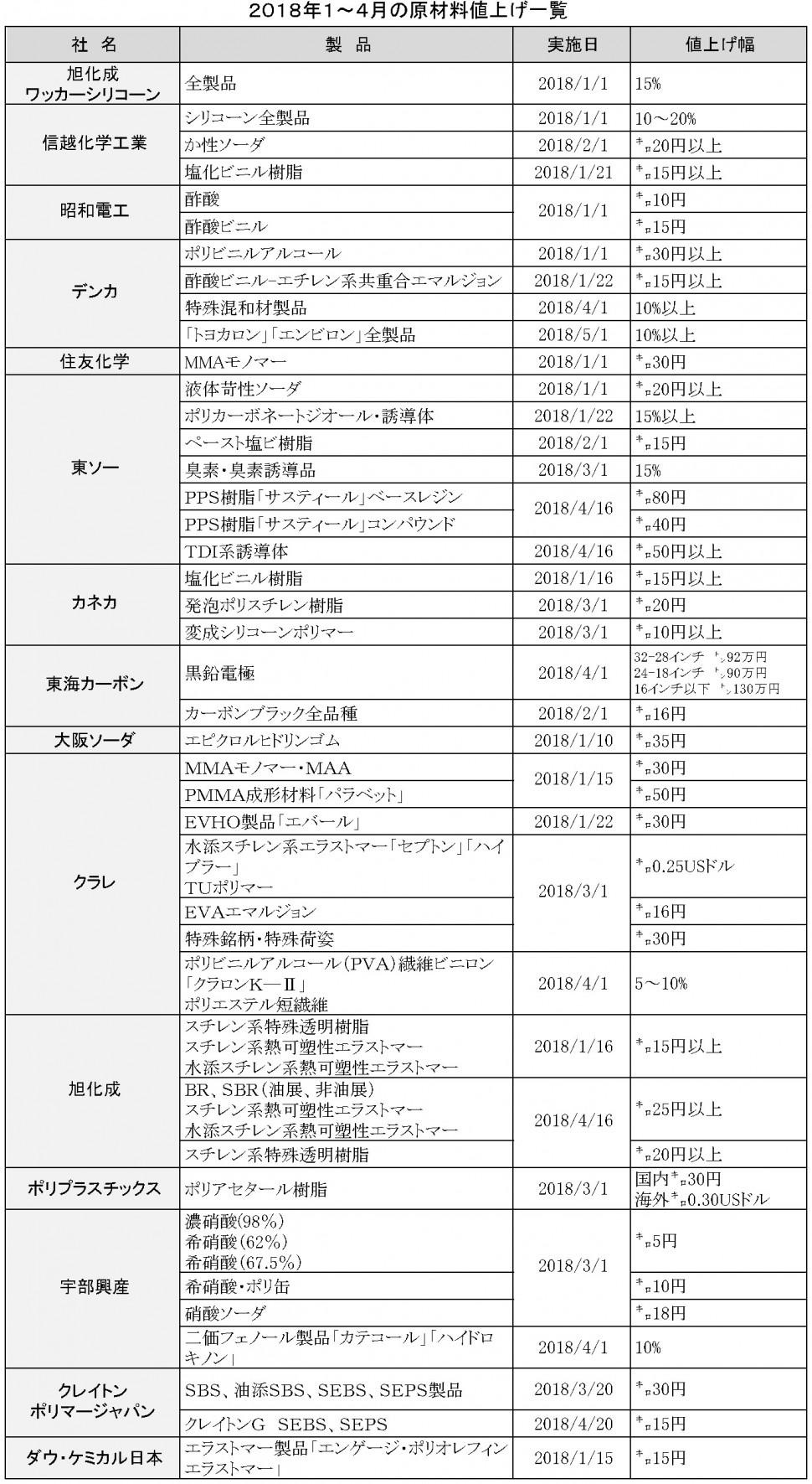 2018年1~4月値上げ一覧表原材料