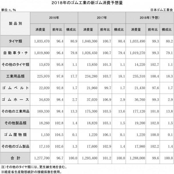 2018年のゴム工業会の新ゴム消費予想量