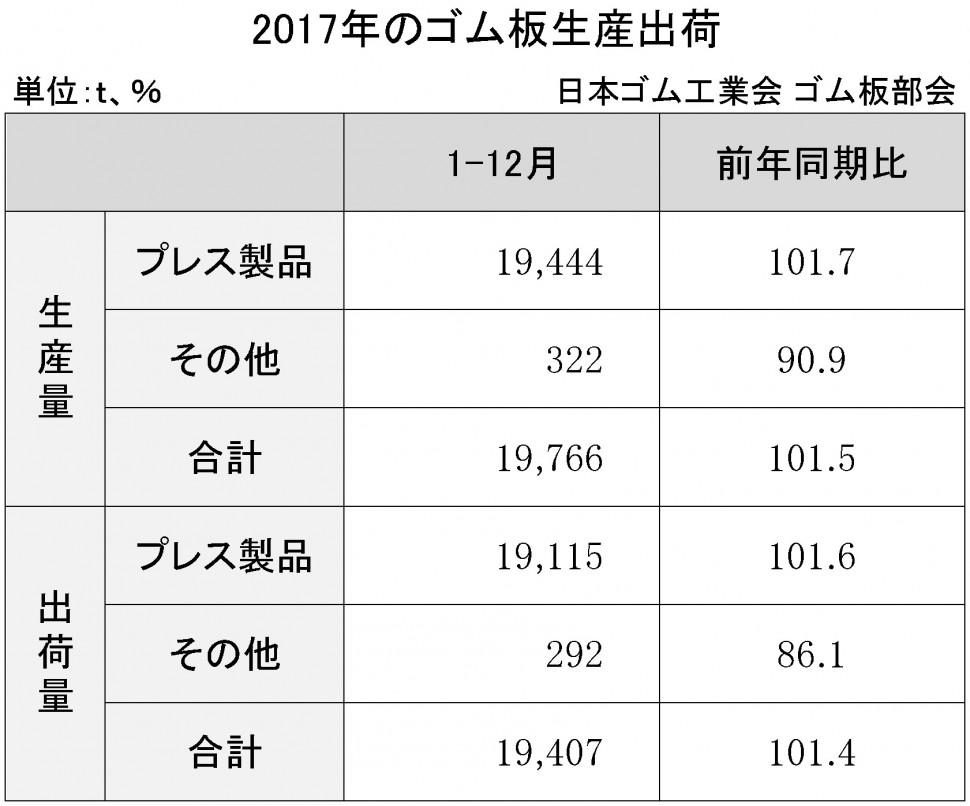 2017年のゴム板生産出荷