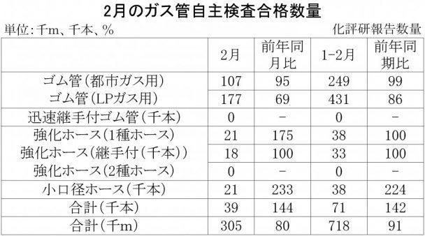 2018年2月のガス管自主検査合格数量