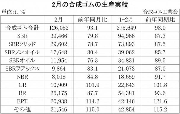 2018年2月の合成ゴムの生産実績