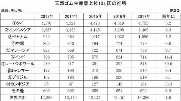 2018年:IRSG天然ゴム生産量上位10カ国の推移