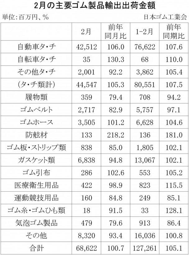 2018年2月ゴム製品輸出