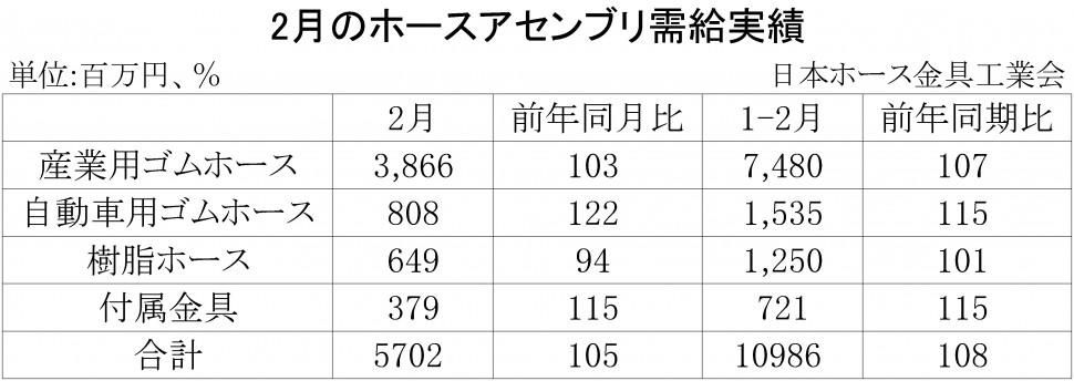 2018年2月のホースアセンブリ需給実績