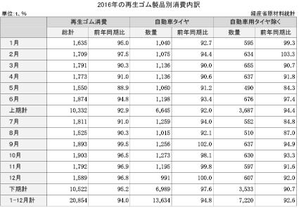 4-3-3 再生ゴム製品別消費内訳