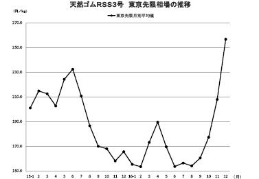 4-2-3 東京ゴム相場終値の推移(グラフ)
