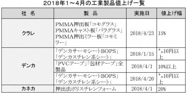 2018年1~4月値上げ一覧表工業用品