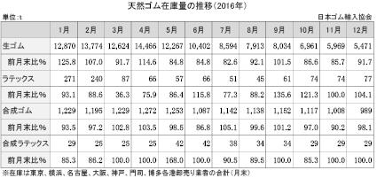 4-2-4-1 天然ゴム在庫量の推移