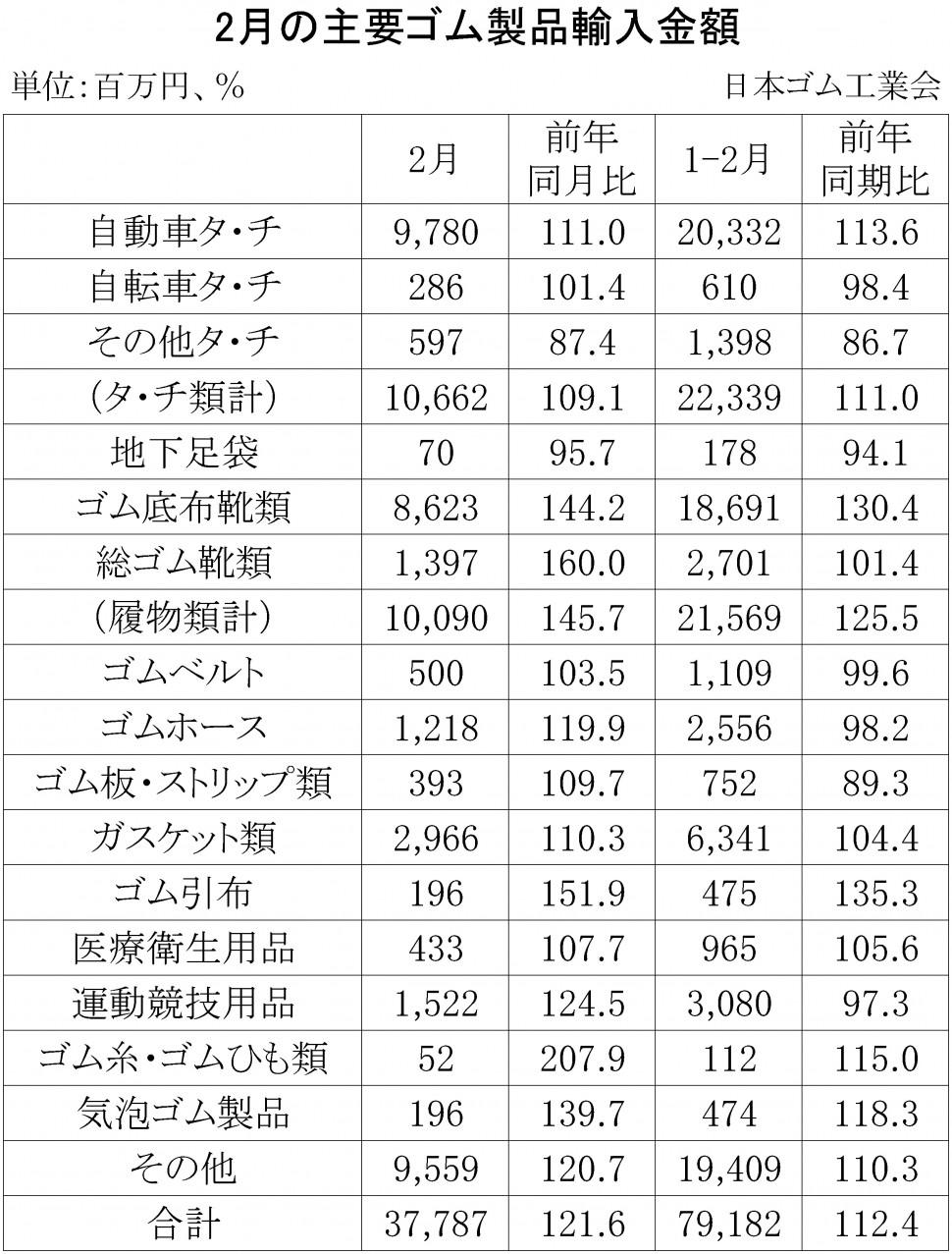 2018年2月ゴム製品輸入
