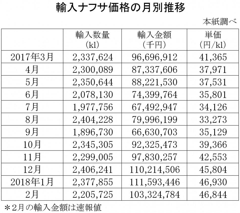 2018年2月の輸入ナフサ価格