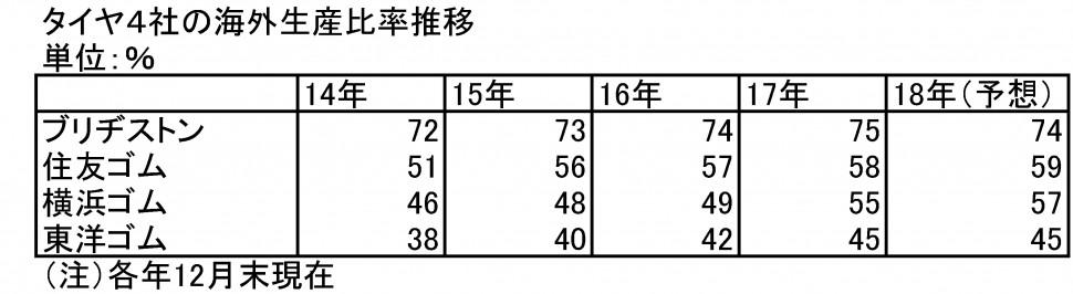 タイヤ4社の海外生産比率