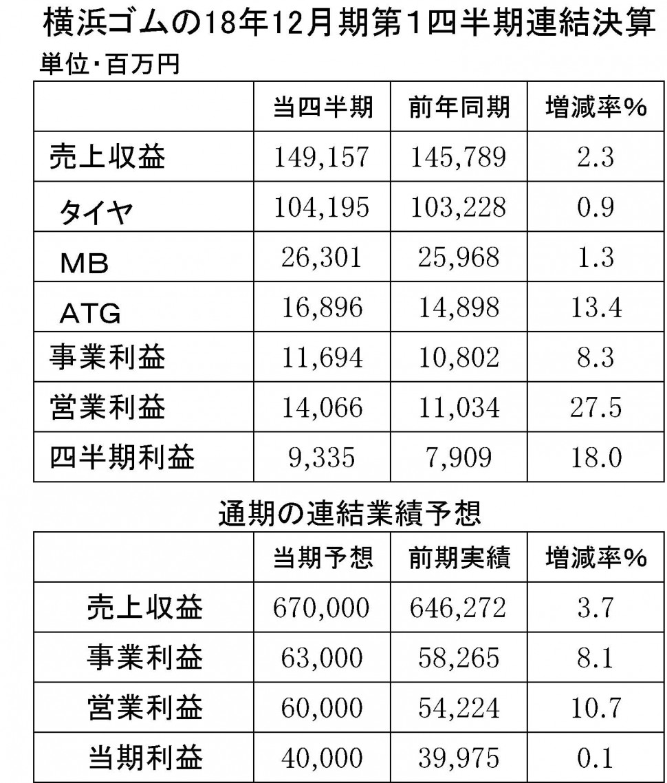03 横浜ゴムの18年12月期第1四半期連結決算