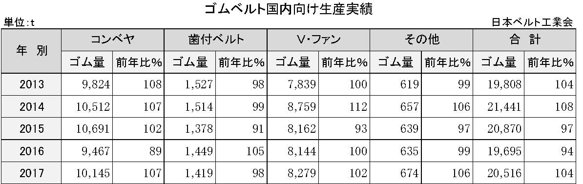 3−2−2−2 国内のゴムベルト生産実績