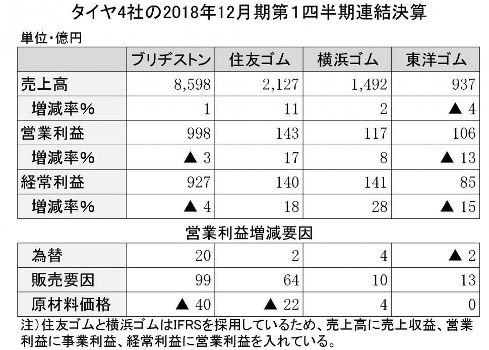 54 タイヤ4社の2018年第1四半期決算詳報