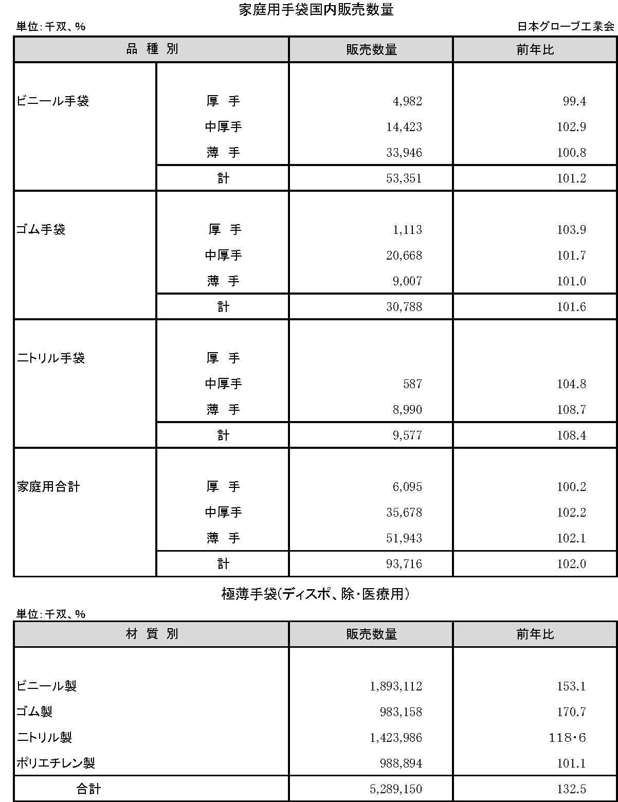 3−14−1 手袋市場規模調査家庭用