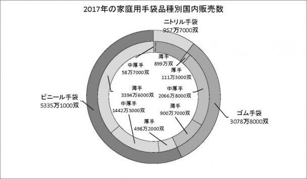 3−14−1 手袋市場規模調査家庭用円グラフ