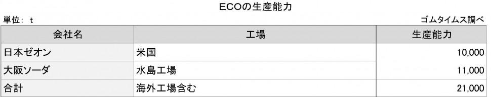 ECOの生産能力