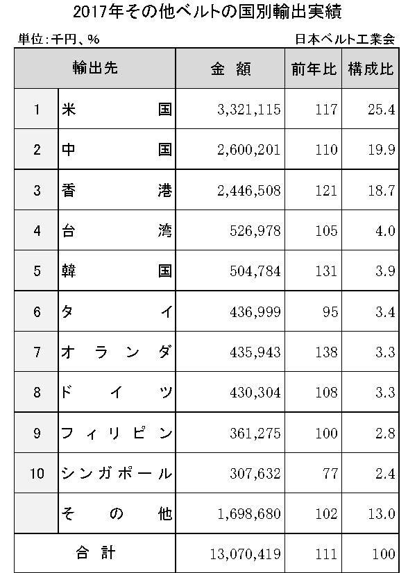 3−5−4−3 2017年その他ベルトの国別輸出実績