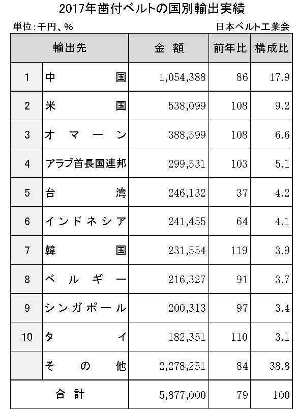 3−5−3−2 2017年歯付ベルトの国別輸出実績